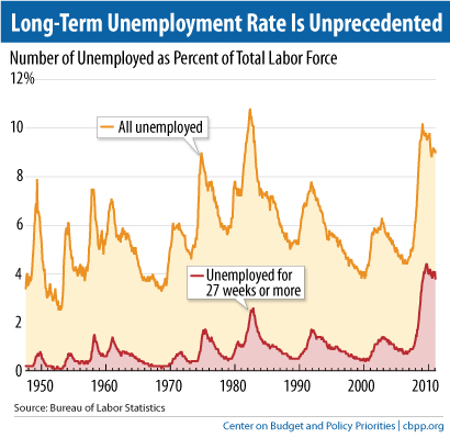 long term unemployment a critical policy issue Struggling to find work after unemployment aarp public policy institute insight on the issues long-term unemployment still facing many older.